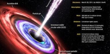 Επιστήμονες ανακάλυψαν τη μεγαλύτερη, αρχαιότερη και πιο λαμπερή μαύρη τρύπα